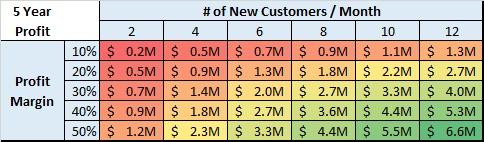 Sensitivity analysis looking at # of new customers and profit margin variables