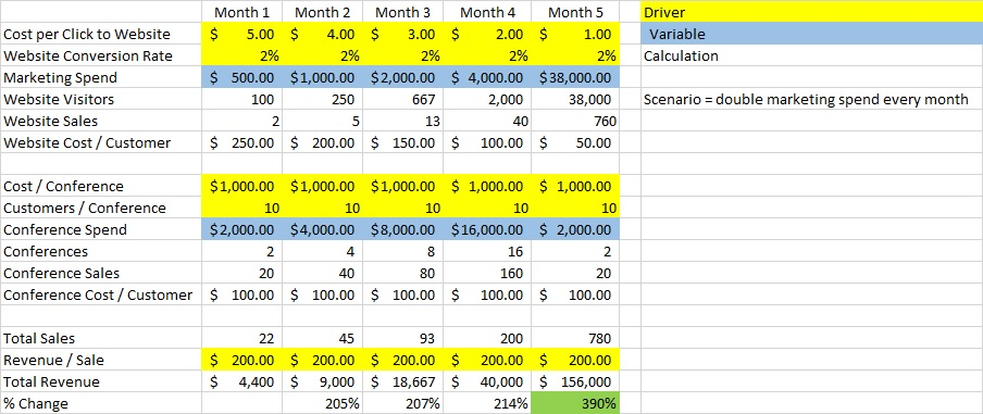 How To Create A Driver Based Sales Forecast  Finance Pals